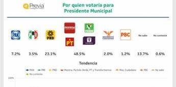 Contundente la preferencia electoral de Arturo González