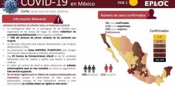 Reporte nacional del Covid-19 en México