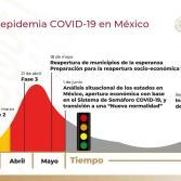 Inicia con 896 defunciones por Covid-19 La nueva normalidad en BC