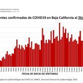 Suman 8,602 casos confirmados y 1,788 confirmados