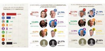 MORENA se perfila como el favorito rumbo a la Gubernatura de Baja California 2021