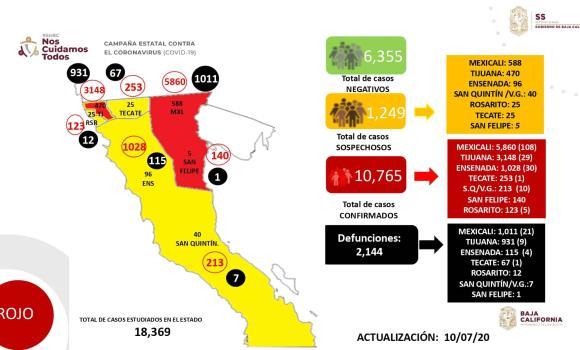 Hoy, BC suma 10,765 confirmados y 2,144 defunciones por Covid-19.