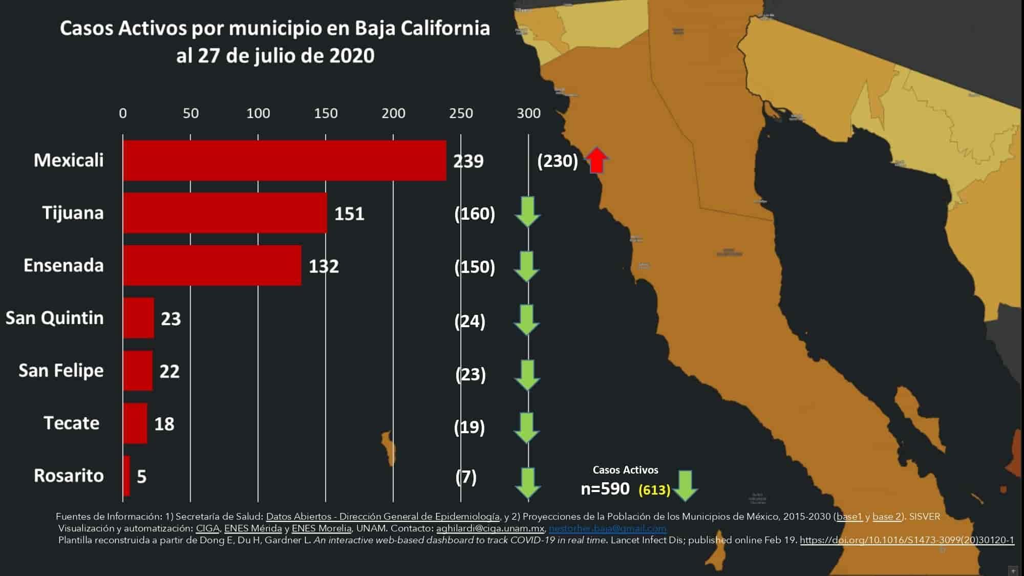 Suman 13,145 casos confirmados y 2,571 defunciones por Covid-19 en BC