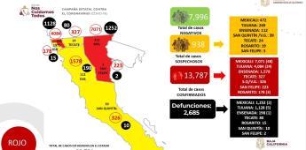 BC entra al semáforo naranja: Ayer se registró 13,787 confirmados y 2,685 defunciones por covid