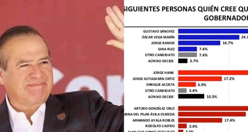 Arturo González mantiene liderazgo en encuestas como candidato a gobernador por Morena